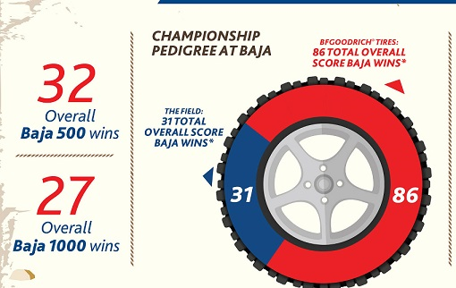 BFGOODRICH Tires Story of Success in Baja Specialized